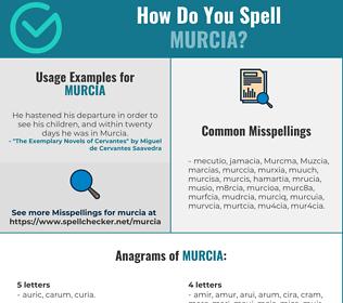 Correct spelling for Murcia