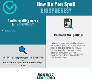Correct spelling for biospheres
