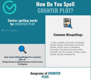 Correct spelling for counter plot