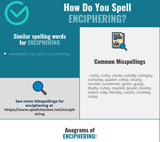 Correct spelling for enciphering