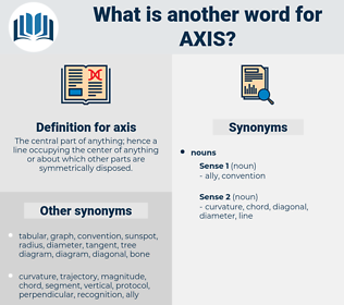 axis, synonym axis, another word for axis, words like axis, thesaurus axis