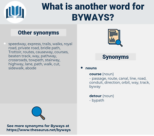 byways, synonym byways, another word for byways, words like byways, thesaurus byways