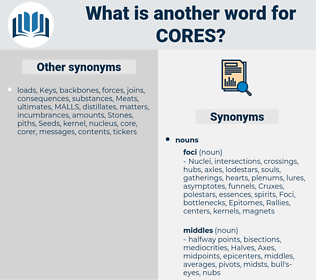 cores, synonym cores, another word for cores, words like cores, thesaurus cores
