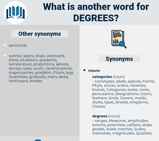 degrees, synonym degrees, another word for degrees, words like degrees, thesaurus degrees