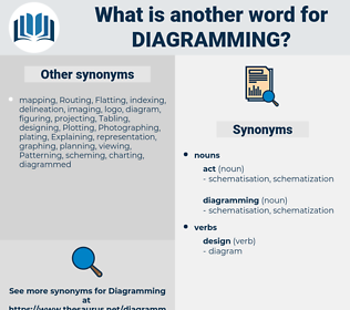 diagramming, synonym diagramming, another word for diagramming, words like diagramming, thesaurus diagramming