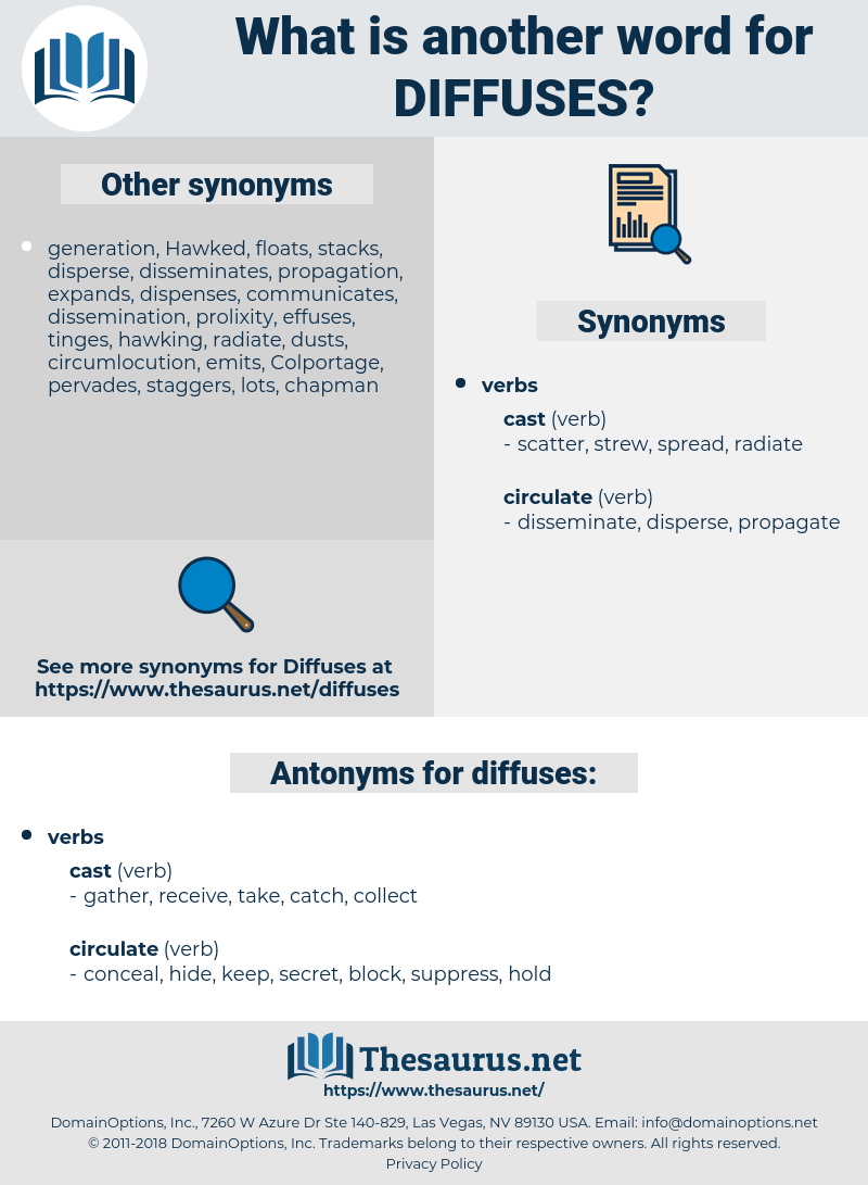diffuses, synonym diffuses, another word for diffuses, words like diffuses, thesaurus diffuses
