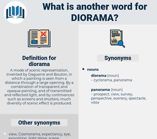 diorama, synonym diorama, another word for diorama, words like diorama, thesaurus diorama