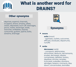 drains, synonym drains, another word for drains, words like drains, thesaurus drains