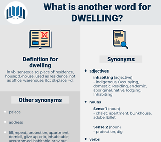 dwelling, synonym dwelling, another word for dwelling, words like dwelling, thesaurus dwelling