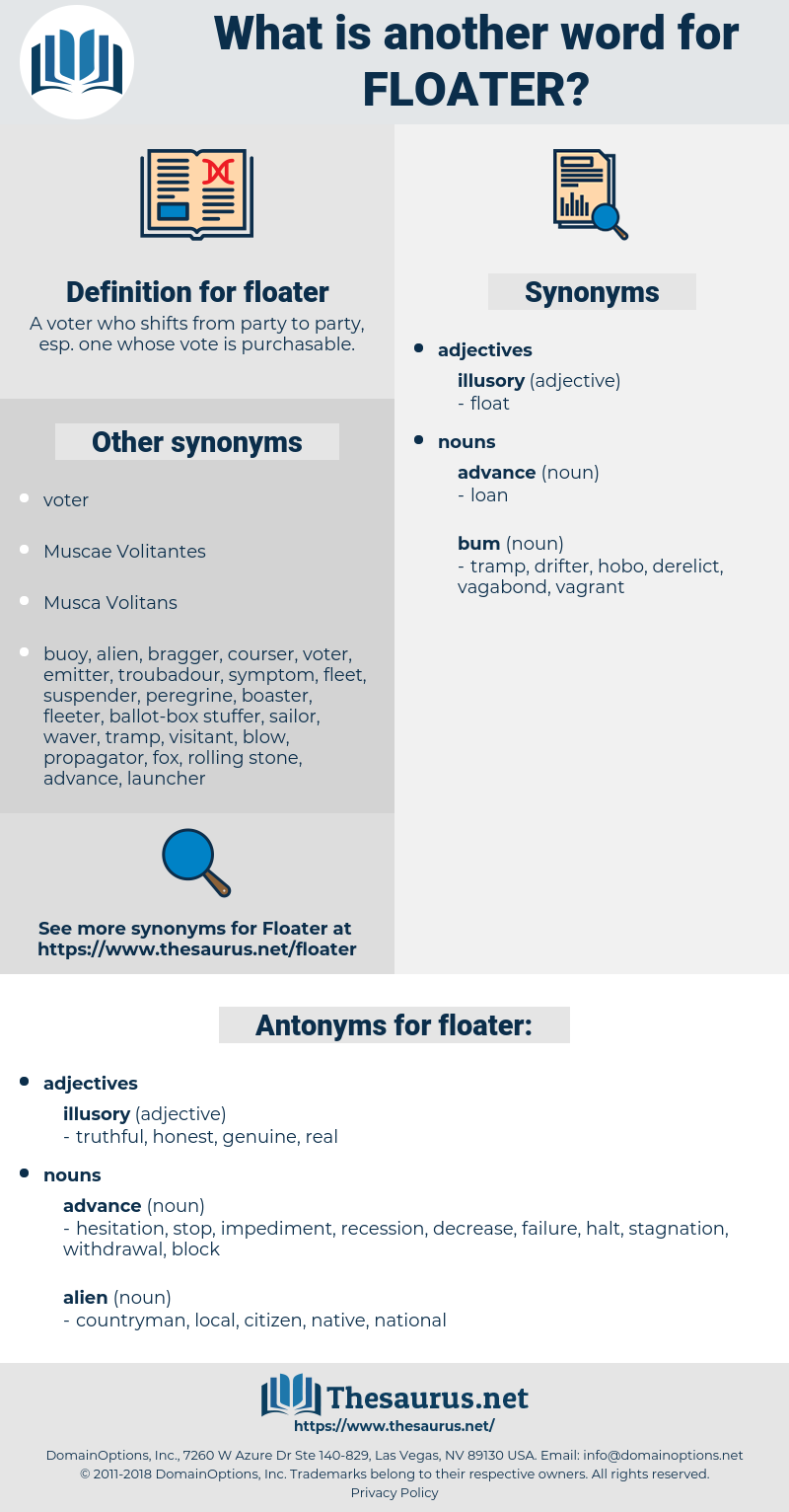floater, synonym floater, another word for floater, words like floater, thesaurus floater