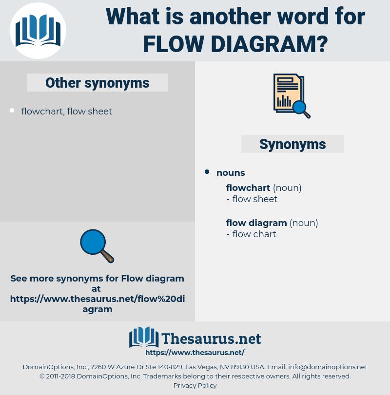 flow diagram, synonym flow diagram, another word for flow diagram, words like flow diagram, thesaurus flow diagram