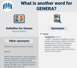 Genera, synonym Genera, another word for Genera, words like Genera, thesaurus Genera