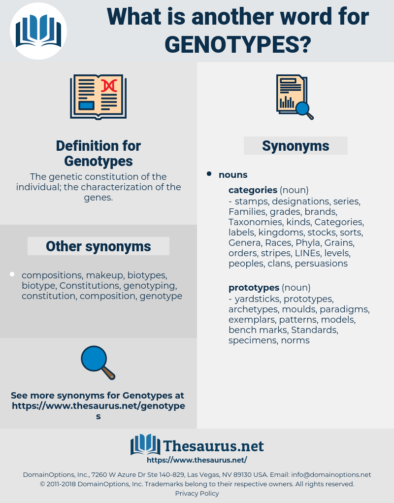 Genotypes, synonym Genotypes, another word for Genotypes, words like Genotypes, thesaurus Genotypes