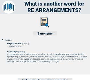 re arrangements, synonym re arrangements, another word for re arrangements, words like re arrangements, thesaurus re arrangements