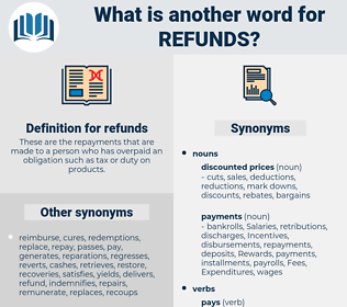 refunds, synonym refunds, another word for refunds, words like refunds, thesaurus refunds