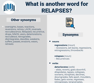 Relapses, synonym Relapses, another word for Relapses, words like Relapses, thesaurus Relapses