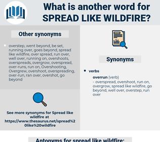 spread like wildfire, synonym spread like wildfire, another word for spread like wildfire, words like spread like wildfire, thesaurus spread like wildfire