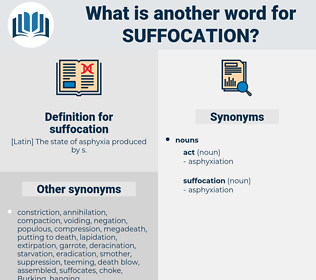 Synonyms for SUFFOCATION - Thesaurus net