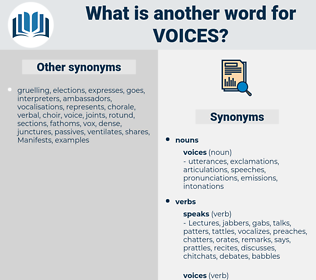 Voices, synonym Voices, another word for Voices, words like Voices, thesaurus Voices